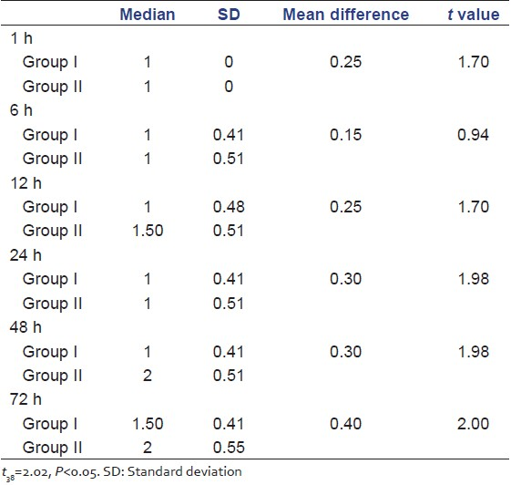 Table 2: Median, SD, mean difference, and <i>t</i>-value patency of peripheral intracath line between Groups I and II (<i>n</i>=20+20=40)
