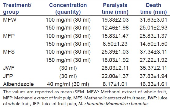 Table 2: Comparative anthelmintic activity of juice and extracts of whole fruits, peels and seed of <i>M. charantia</i>