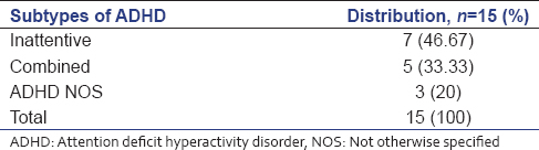 Prevalence of adult attention deficit hyperactivity disorder in table 4 subtypes of attention deficit hyperactivity disorder based on diagnostic and statistical manual of mental disorders fifth edition criteria sciox Choice Image