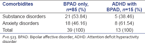 Prevalence of adult attention deficit hyperactivity disorder in table 7 association of anxiety disorders and substance dependence in patients with attention deficit hyperactivity disorder and bipolar affective disorder sciox Choice Image