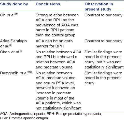 Table 1: Comparison between present study and others