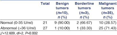 Table 1: Comparison of cancer antigen - 125 in different histopathological categories