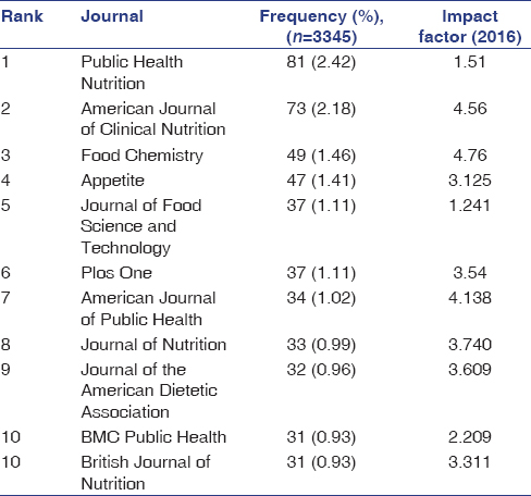Table 9: Top ten preferred journals for publishing documents in sugar-sweetened beverages