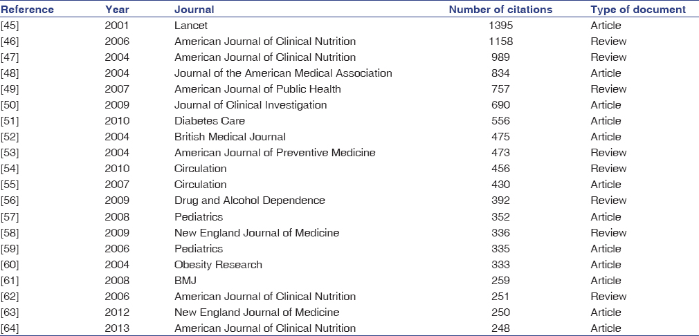 Table 10: Top twenty cited documents in sugar-sweetened beverages