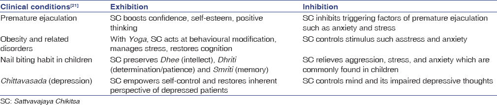 Table 5: Experimental applications of SC concepts as psychological counseling on few clinical conditions<sup>[20]</sup>