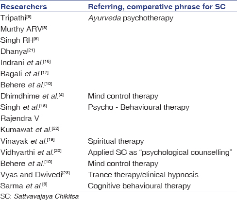 Table 6: Referring nomenclature given to SC according to few researchers in comparison with the contemporary theories of Psychotherapy