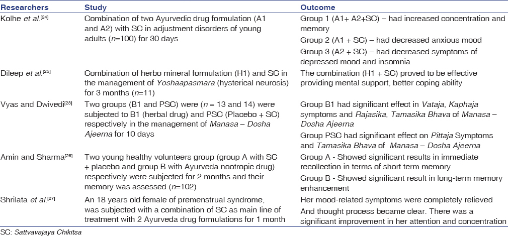 Table 7: Few clinical studies on <i>Sattvavajaya chikitsa</i>