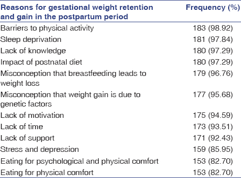 Excessive Gestational Weight Retention And Weight Gain In
