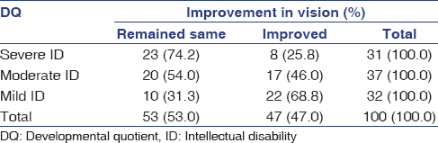 Table 2: Improvement in vision by developmental quotient