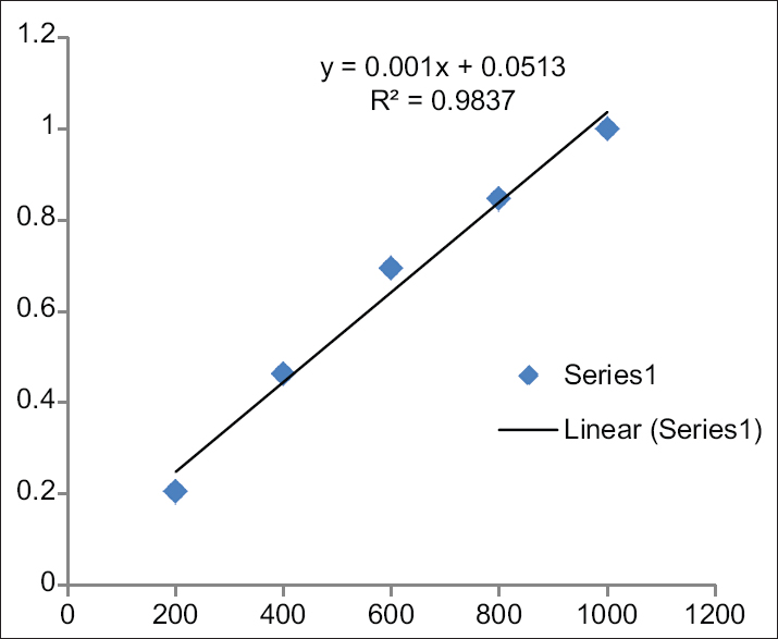 Figure 4: Calibration curve for coumarin